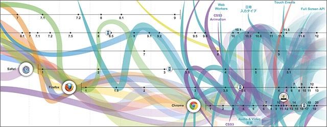 話題のインフォグラフィックスとその導入法 ~データ・ビジュアライゼーションの今~